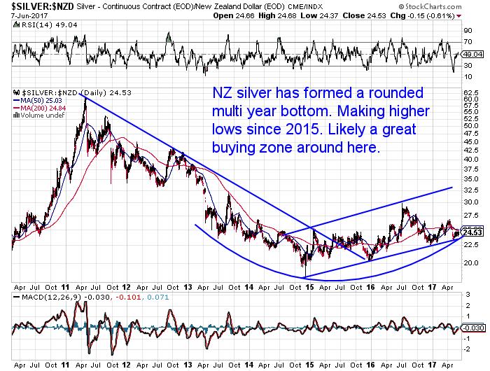 Long Term Silver Chart