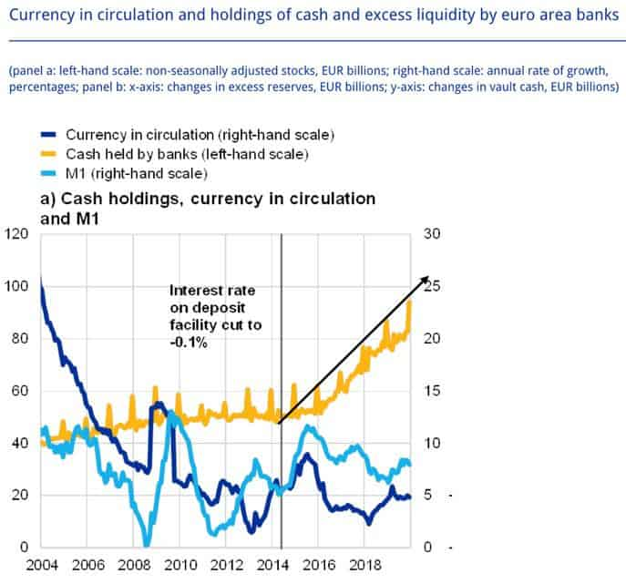 Euro-Banks-Negative-interest-rates