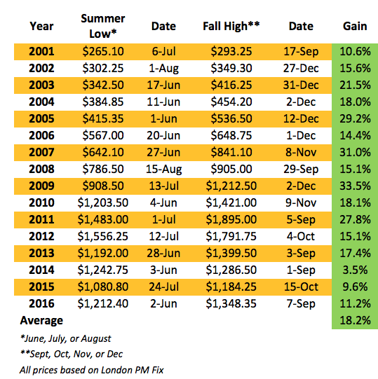 Golds-advances-from-summer-lows-table