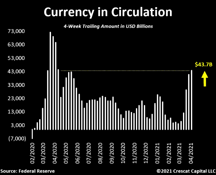 Currency-in-circulation USA
