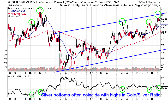 Long term Gold/Silver Ratio: Buy Signal For Silver