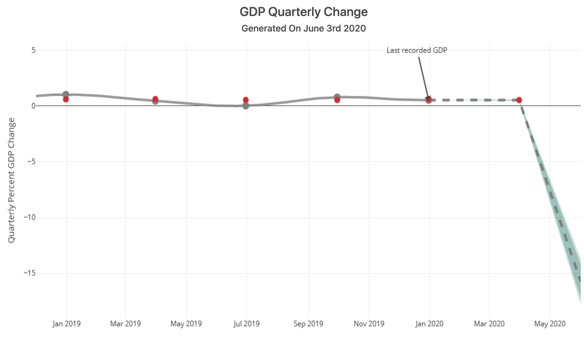 NZ GDP Quarterly Change - Chart