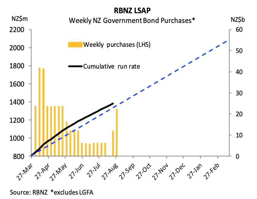 RBNZ Currency Printing Continues on Schedule