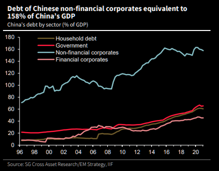 Dedt-of-Chinese-non-fin-to-GDP