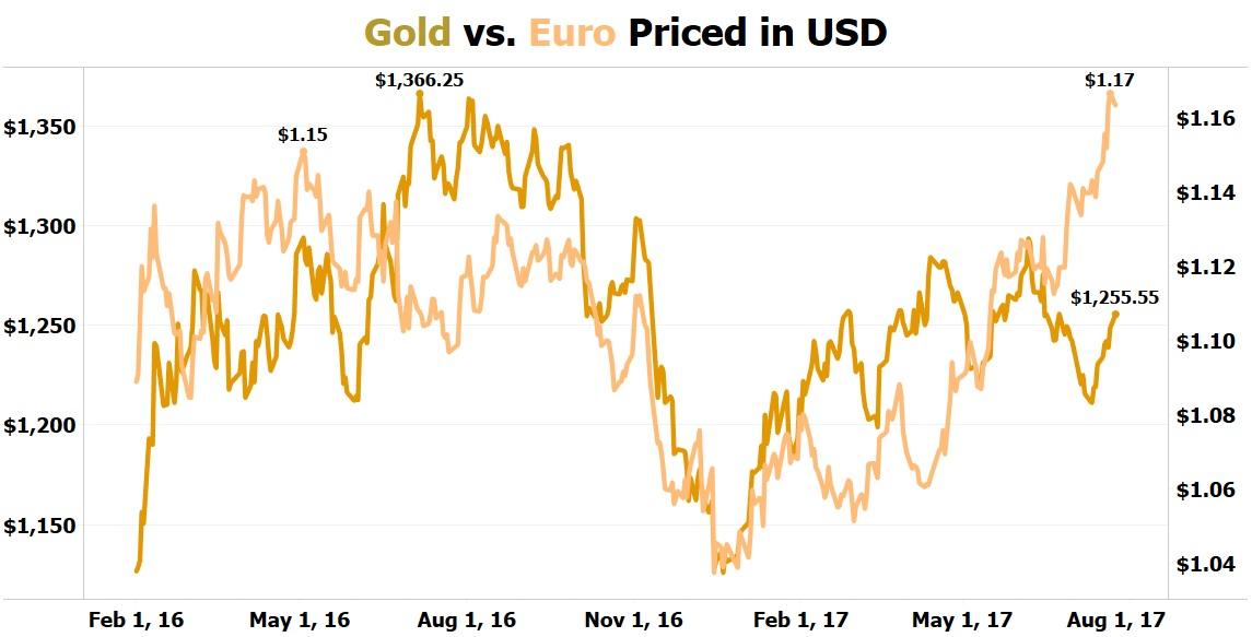 Gold VS Euro Chart