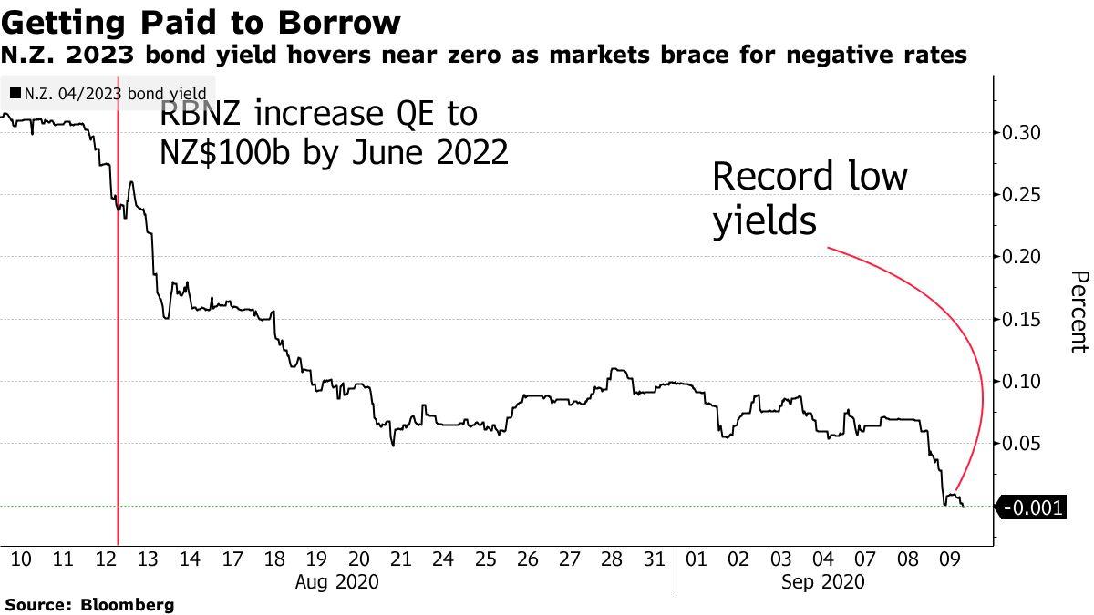 NZ-2023-Bond-Yields-near-zero.