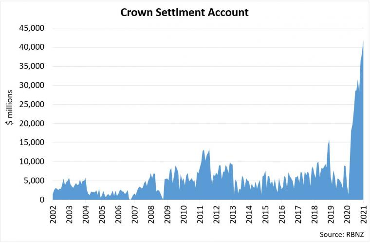 Crown Settlement Account holdings