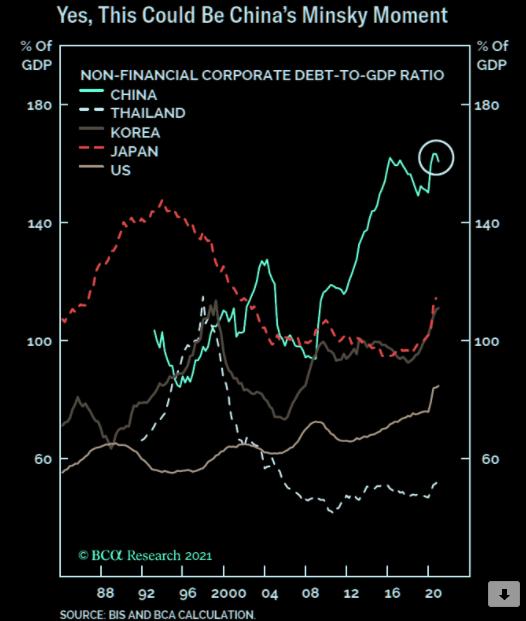 Non-Financial-corp-debt-to-GDP-ratio-china