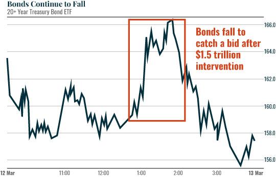 Bonds falling