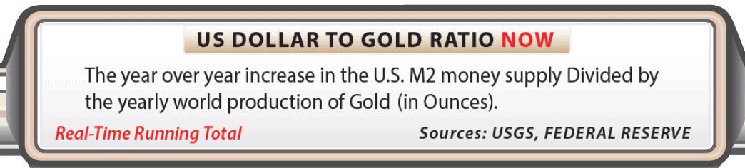 US Debt Clock dollar to gold ratio definition