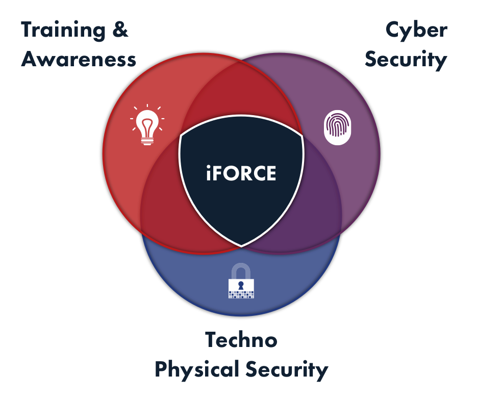 Image result for iforce whole force approach