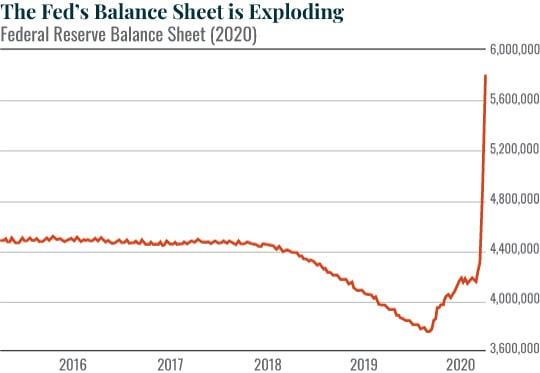 Fed balance sheet exploding