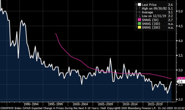 chart of 5- to 10-year inflation expectations