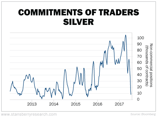Silver-Commitment-of-traders-chart