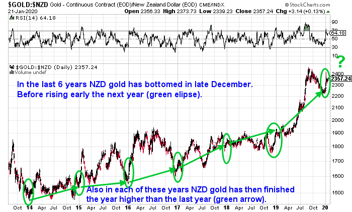 Best time to buy gold in 2020 chart