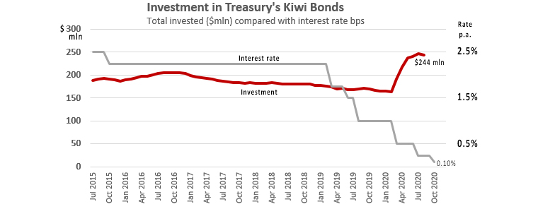 Investment in Kiwi Bonds