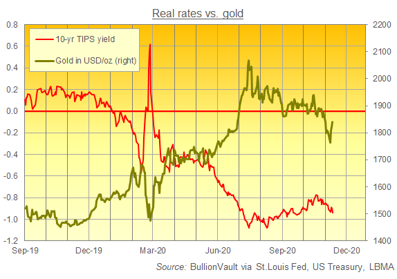 Gold and Real rates