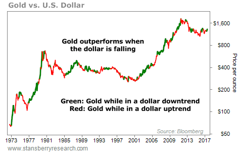 Gold-vs-US-Dollar
