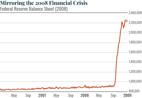Fed balance mirroring 2008