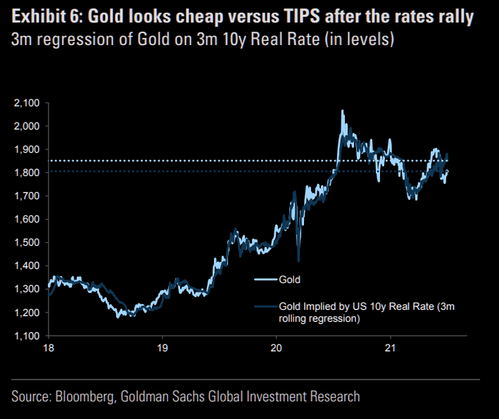 Gold-vs-Real-rates