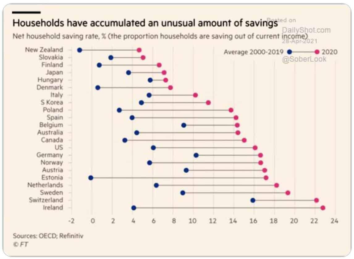OECD-Household-Savings-Rates-2000-2020