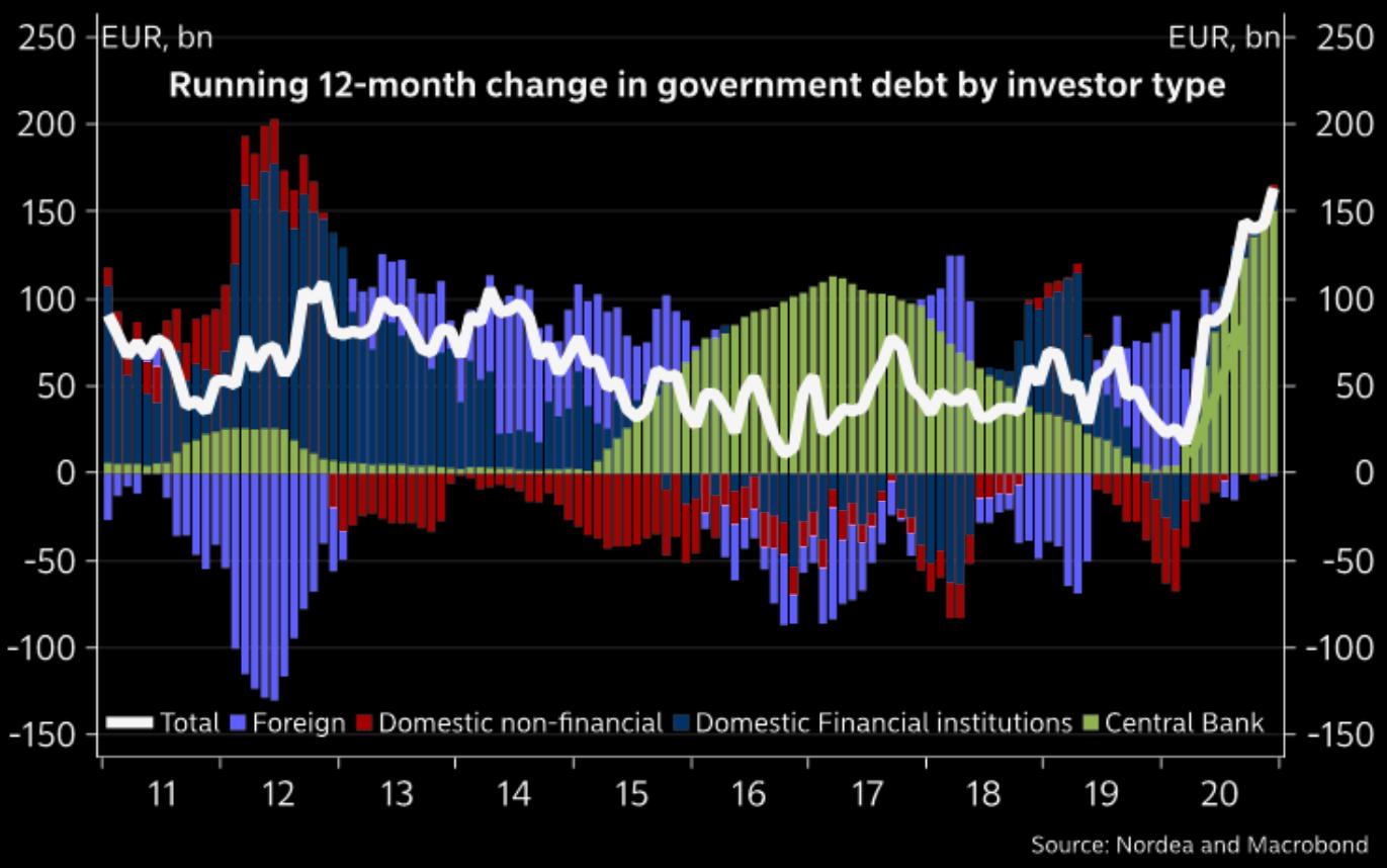 Running-12-month-change-in-govt-debt