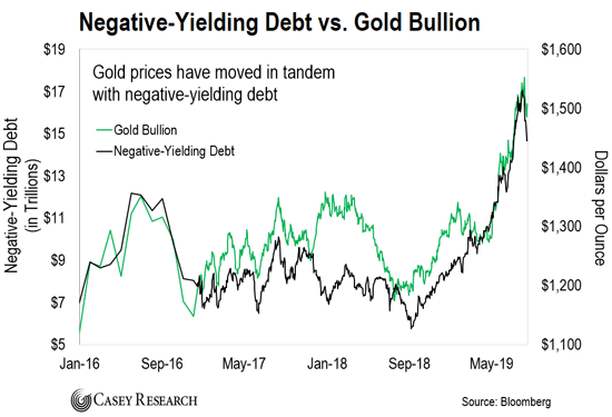 Negative Yielding Debt and Gold
