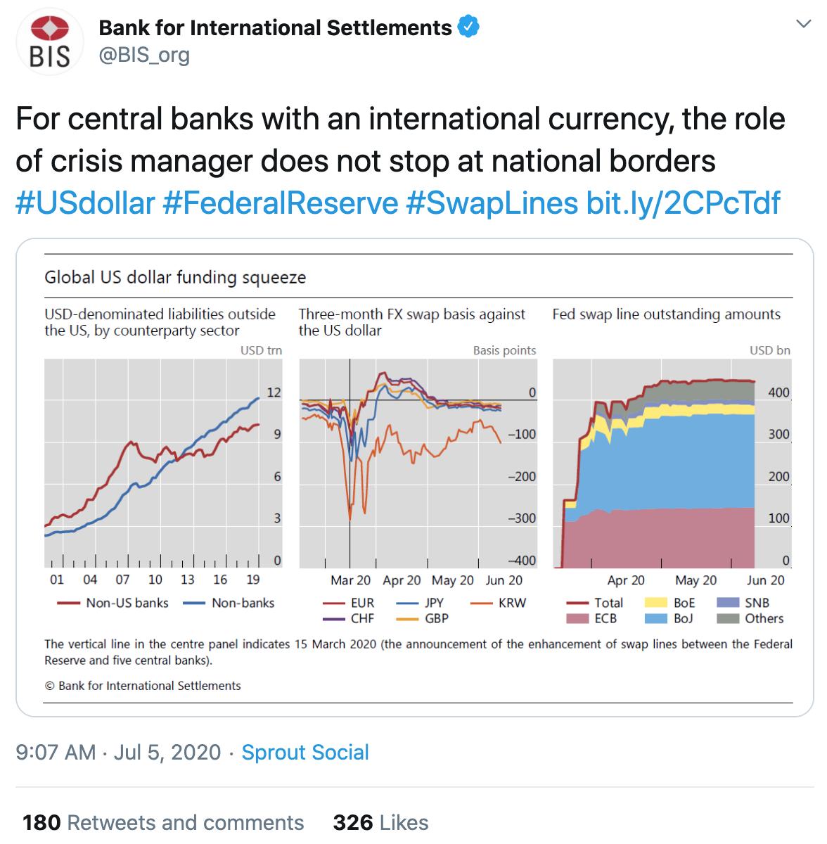 BIS- on USD-Swap-Lines