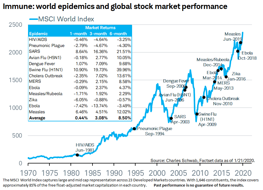 World-Epidemics-and-Stock-Market-Performance