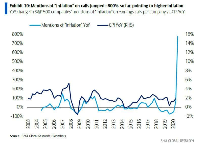 Inflation mentions in earnings calls