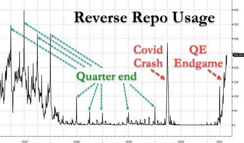 Reverse Repo Usage