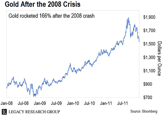 Gold-after-2008-crisis