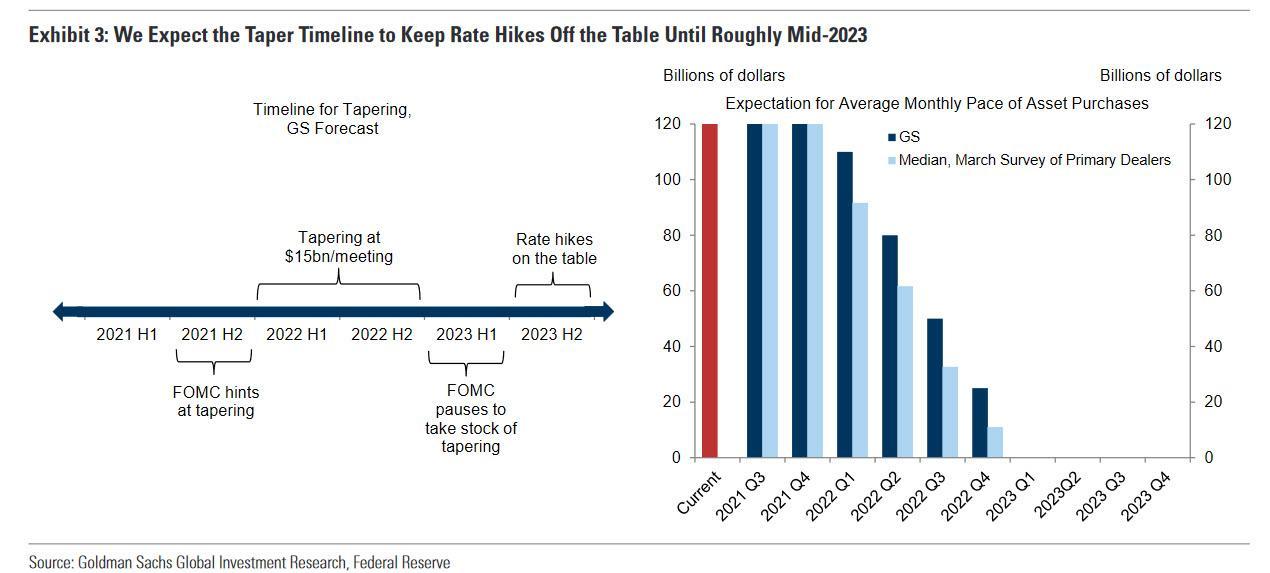 FOMC-taper-goldman chart