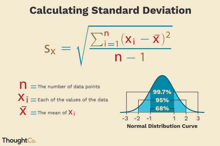 Standard distribution