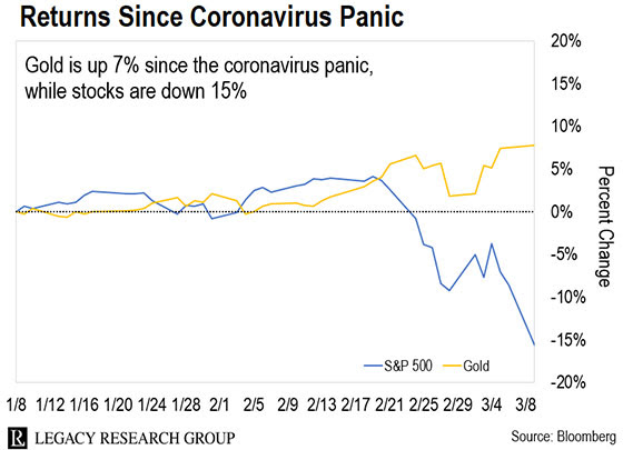 Gold-returns-since-coronavirus-panic