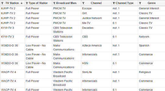 Networks and Stations in Baltimore