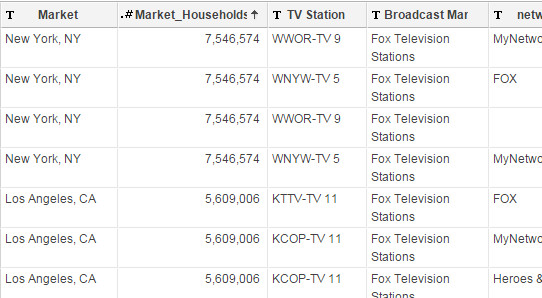 33 Subchannels Air Wendy Williams Out of Its Total 156 Broadcast Channel Roster