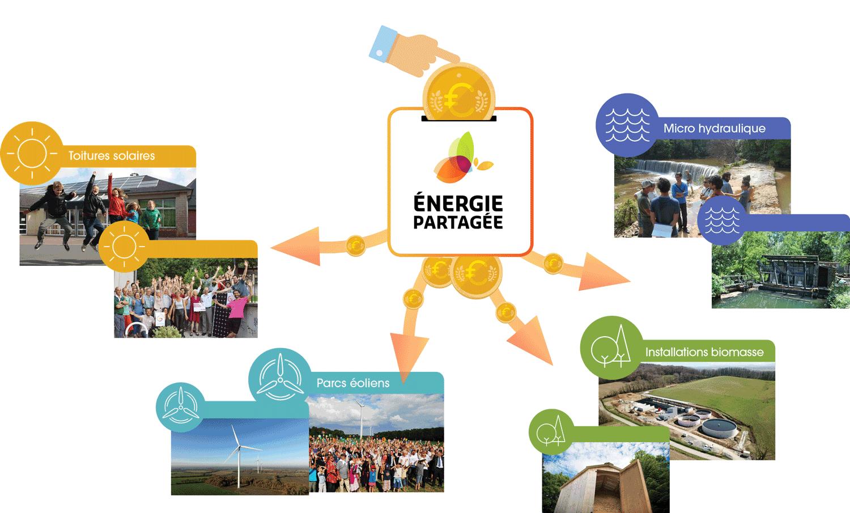 Schéma : Energie Partagée mutualise les investissements citoyens sur l'ensemble des projets EnR de son portefeuille