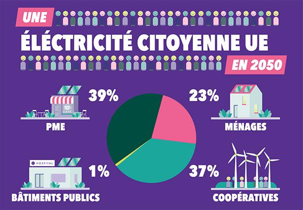 L'UE encourage les communautés énergétiques citoyennes