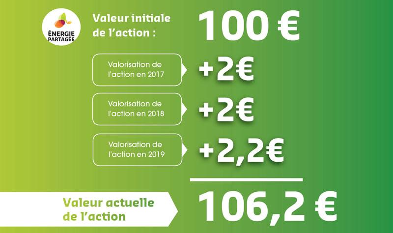 106,20 € c'est le nouveau prix des actions Energie Partagée