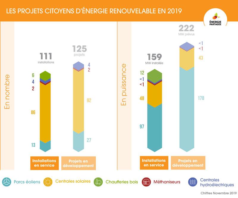 https://campaign-image.com/zohocampaigns/231356000014840824_zc_v45_projets_citoyens___répartition_filières.jpg
