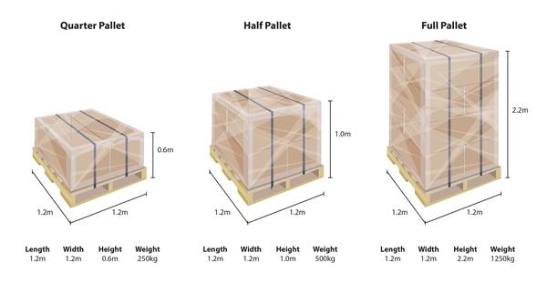 https://campaign-image.com/zohocampaigns/330740000011542004_zc_v70_pallet_dimensions.jpg