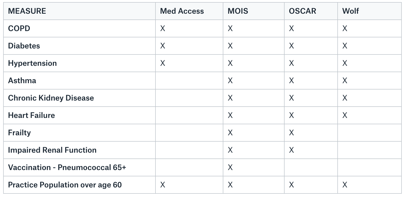 COVID-19 Measures Table