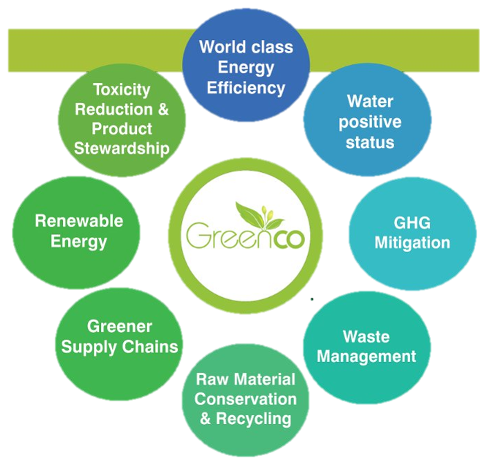 GreenCo Rating System