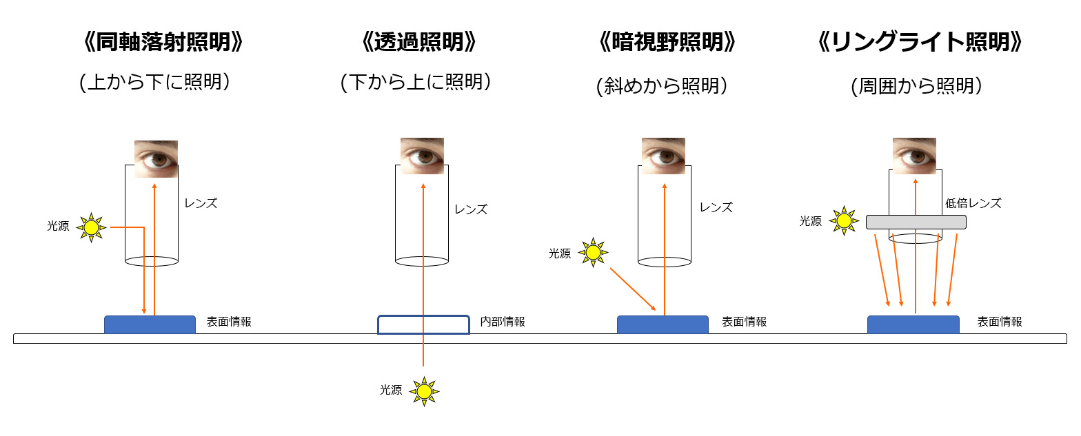 照明の違い