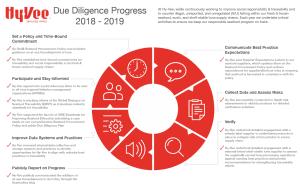 Hy-Vee Due Diligence Progress