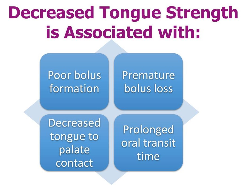 Decreased tongue strength is associated with poor bolus formation, bolus loss, decreased tongue-palate contact and prolonged oral transit time.