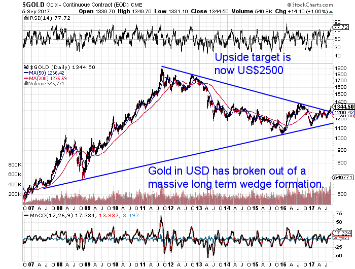 USD Gold 11 Year  Chart