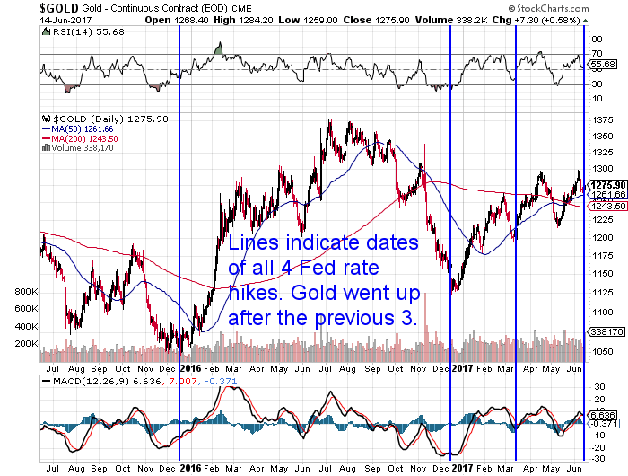 US Gold after rate hikes Chart
