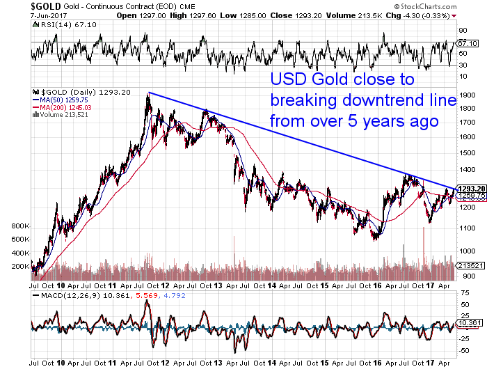 Long Term US Gold Chart